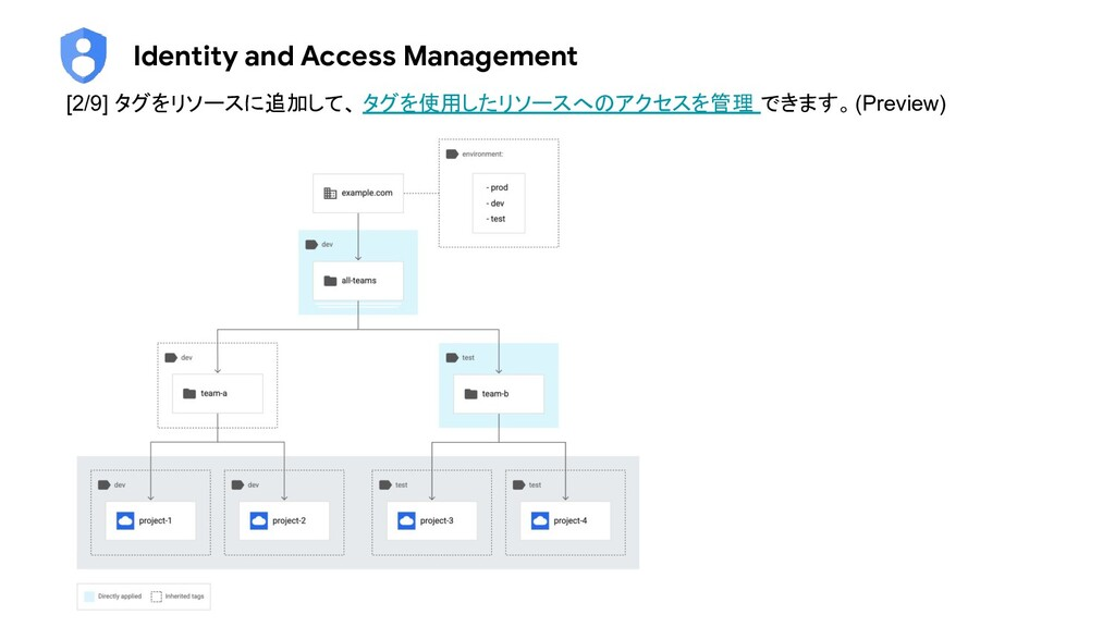 Identity and Access Management [2/9] タグをリソースに追加...