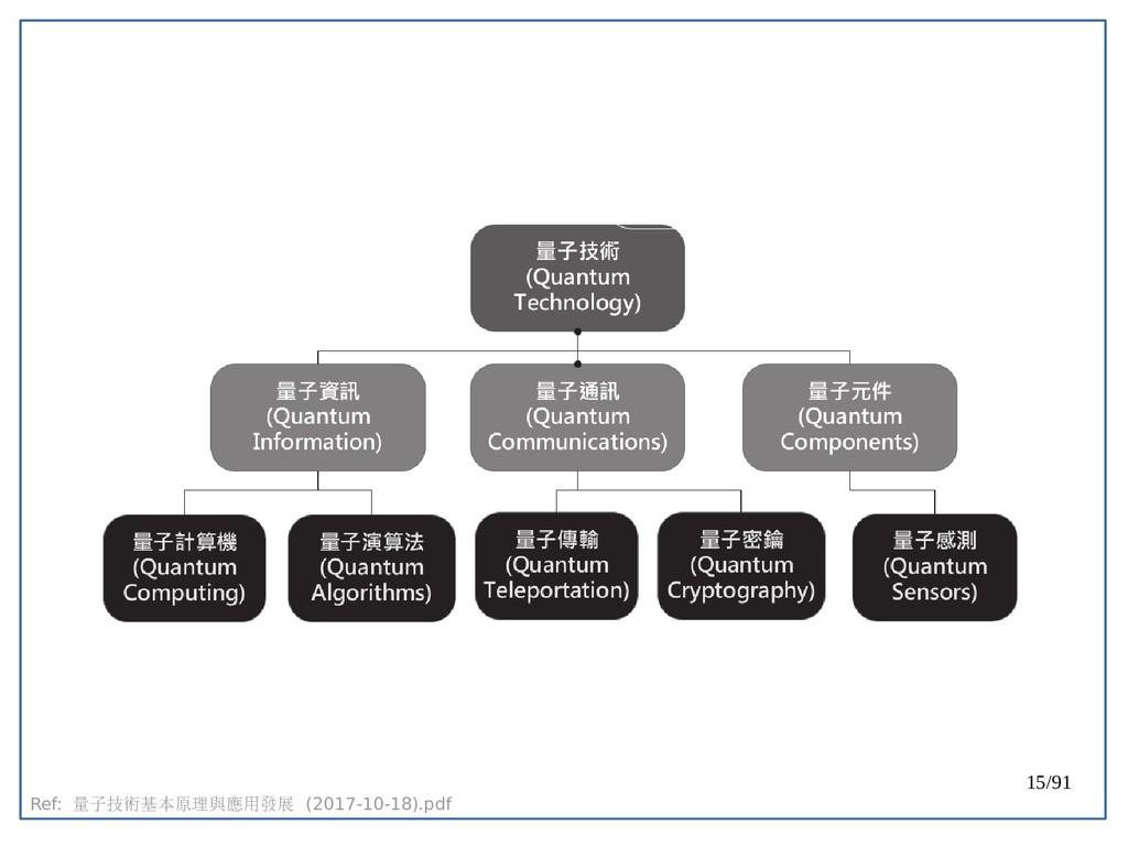 15/91 Ref: 量子技術基本原理與應用發展 (2017-10-18).pdfpdf
