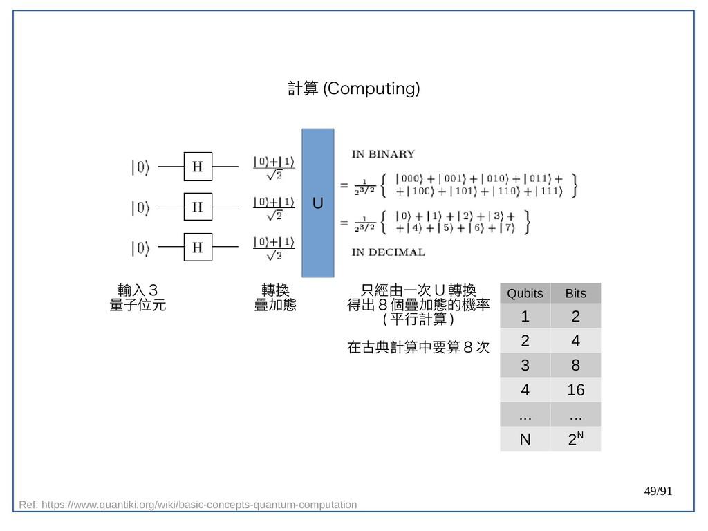 49/91 計算 (double-Computing) U 輸入 3 量子位元 轉換 疊加態 ...