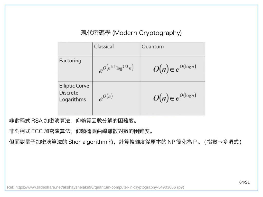 64/91 現代密碼學 (double-Modern Cryptography) 非對稱式 R...