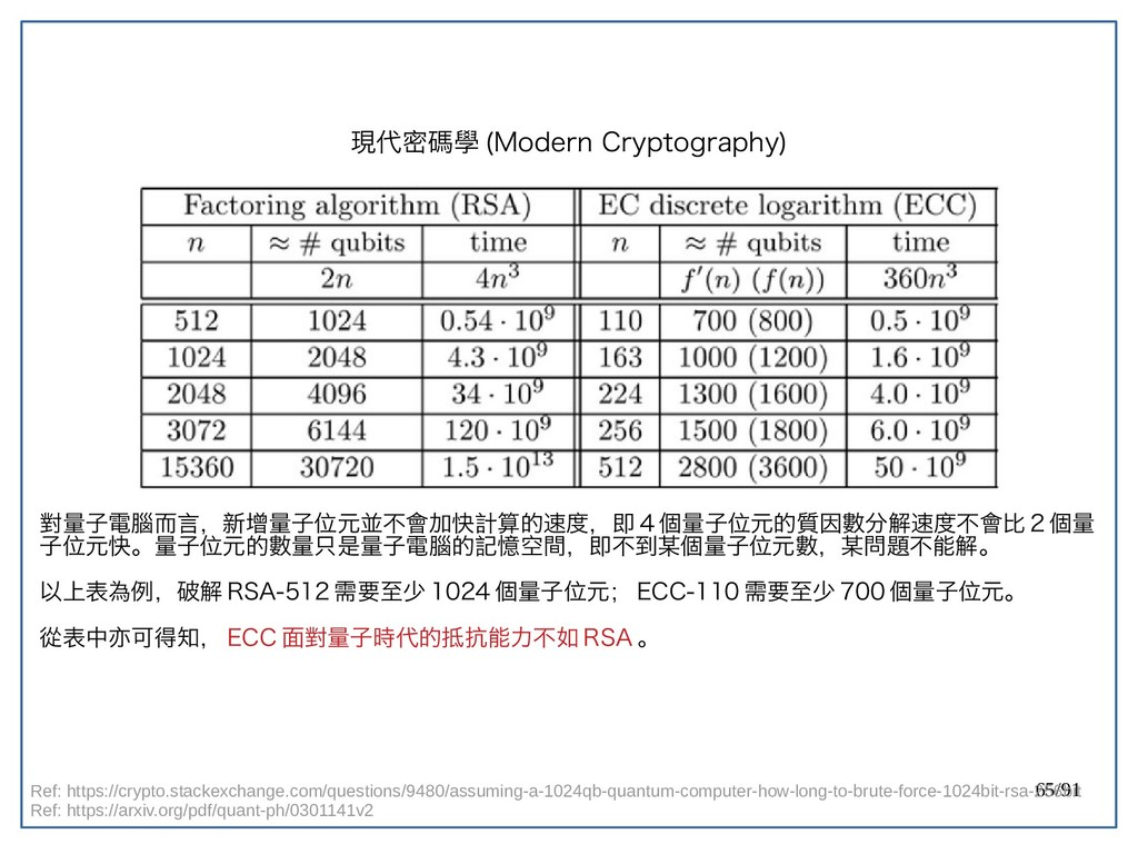 65/91 現代密碼學 (double-Modern Cryptography) 對量子電腦而...