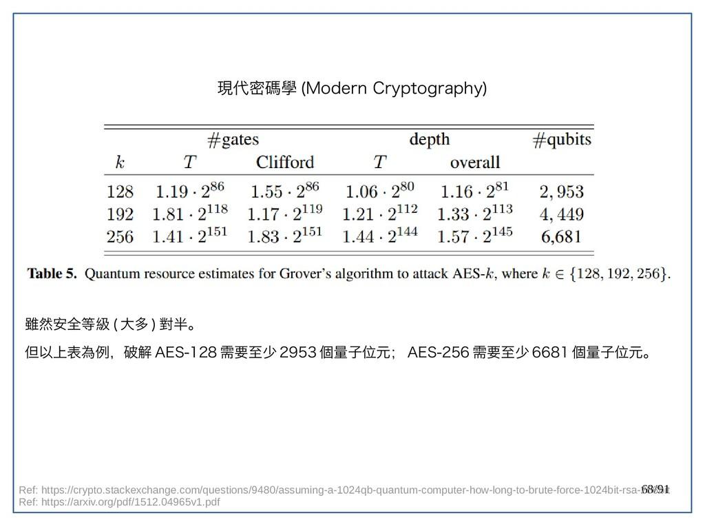 68/91 現代密碼學 (double-Modern Cryptography) 雖然安全等級...