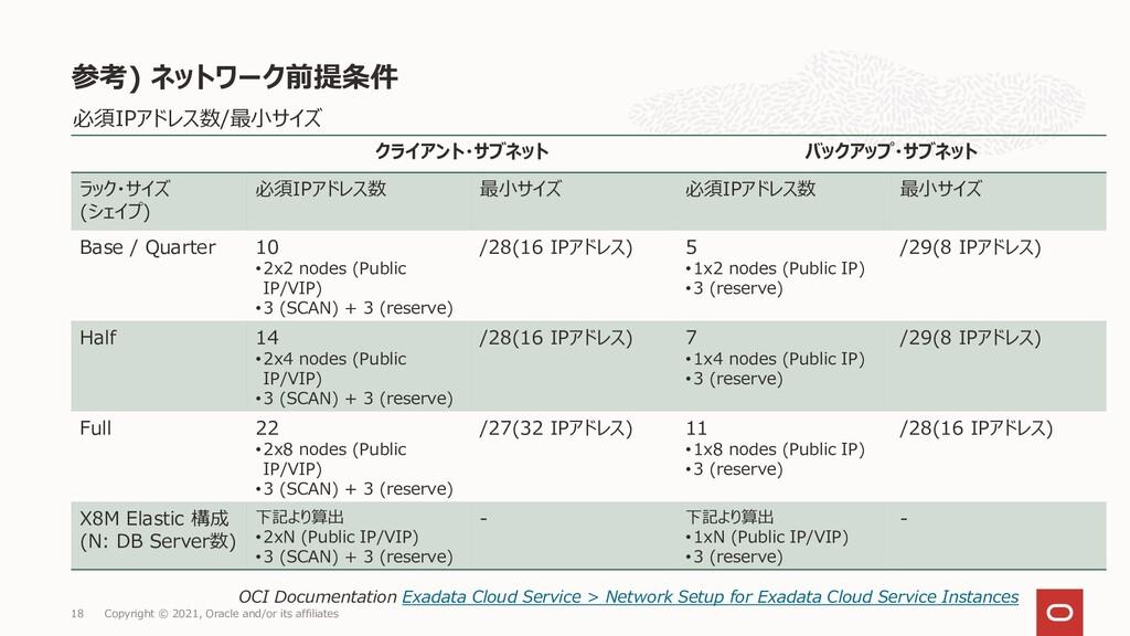 必須IPアドレス数/最小サイズ 参考) ネットワーク前提条件 Copyright © 2021...