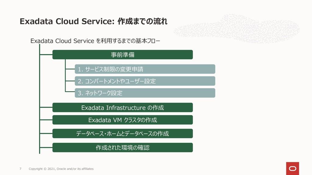 Exadata Cloud Service を利用するまでの基本フロー Exadata Clo...
