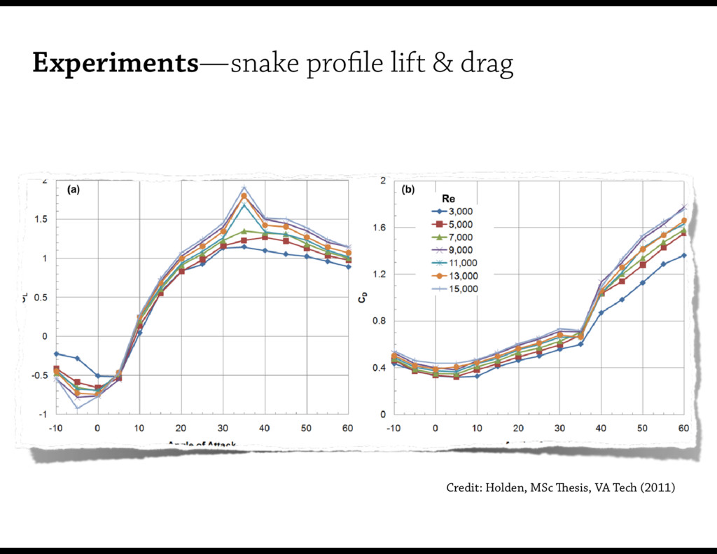 Experiments—snake profile lift & drag higher Re,...