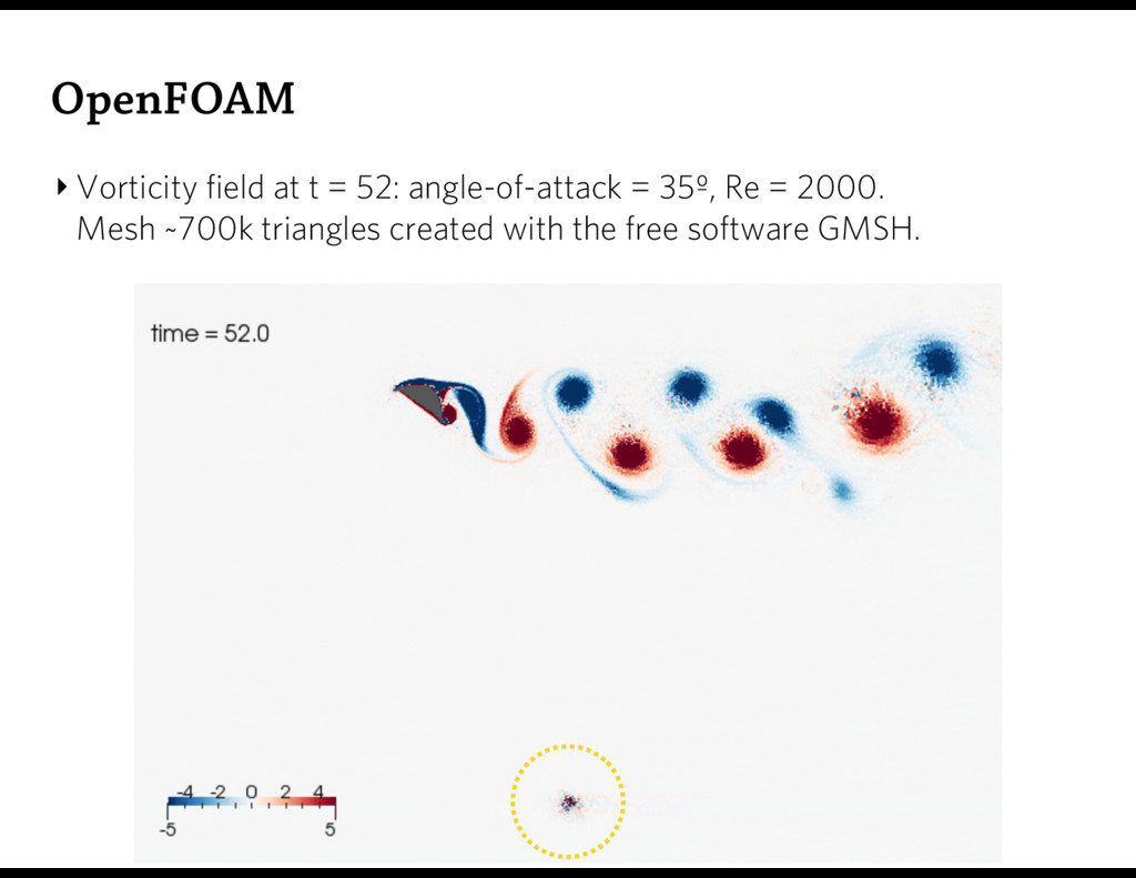 OpenFOAM ‣ Vorticity field at t = 52: angle-of-...