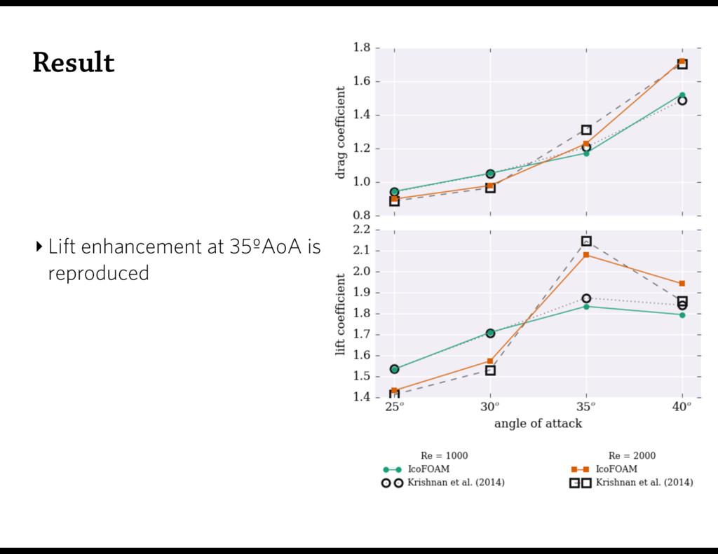 Result ‣ Lift enhancement at 35ºAoA is reproduc...