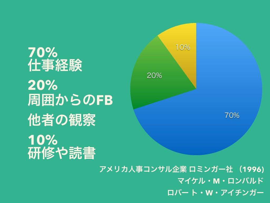 70% ܦݧ 20% पғ͔ΒͷFB ଞऀͷ؍ 10% ݚमಡॻ ΞϝϦΧਓίϯαϧ...