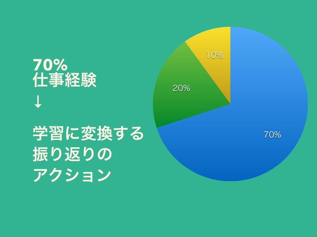 70% ܦݧ ↓ ֶशʹม͢Δ ৼΓฦΓͷ ΞΫγϣϯ