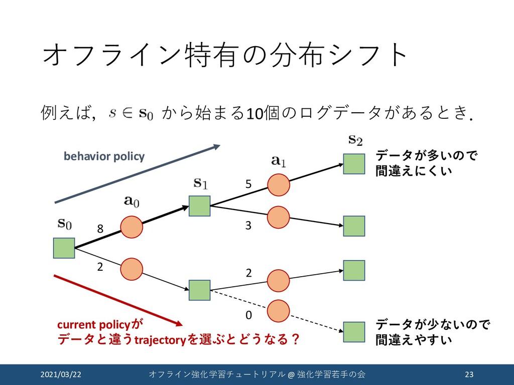 オフライン特有の分布シフト 例えば, から始まる10個のログデータがあるとき. 2021/03...