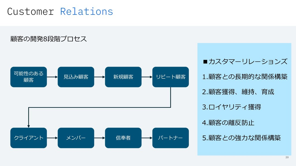 Customer Relations 20 可能性のある 顧客 ⾒込み顧客 新規顧客 リピート...