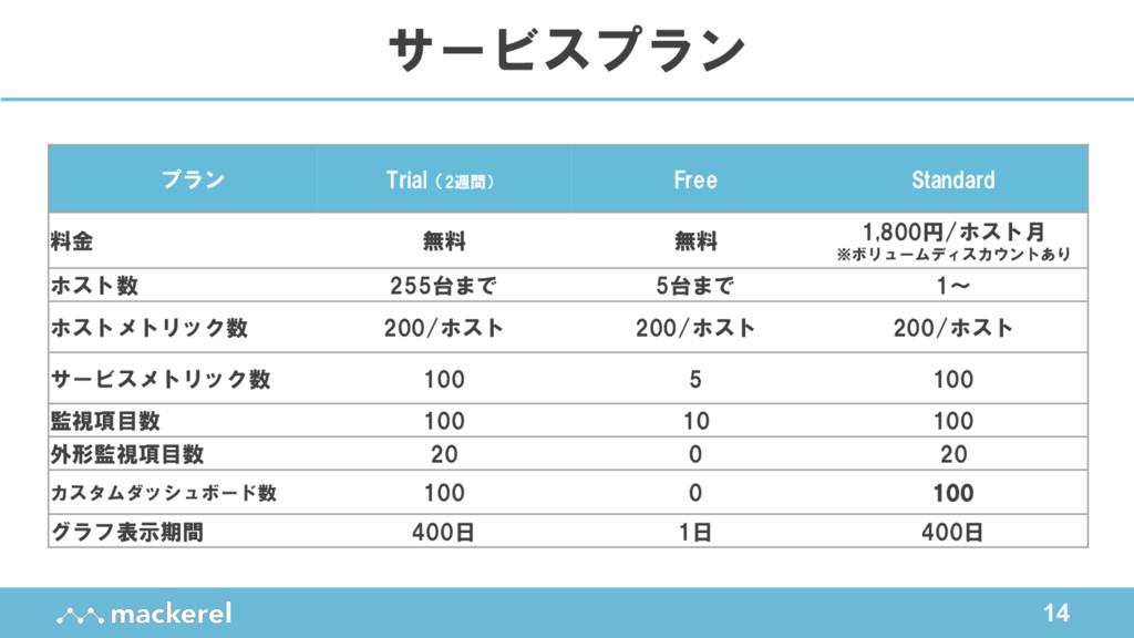 14 サービスプラン プラン Trial(2週間) Free Standard 料金 無料 無...