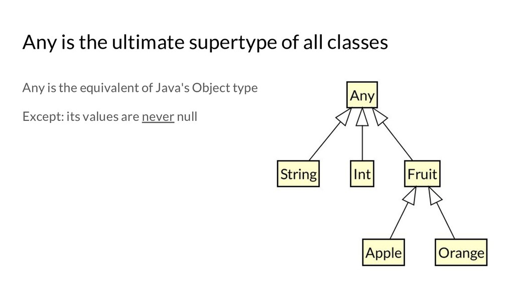 Any is the ultimate supertype of all classes An...