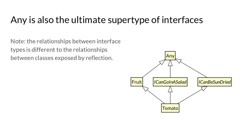 Any is also the ultimate supertype of interface...