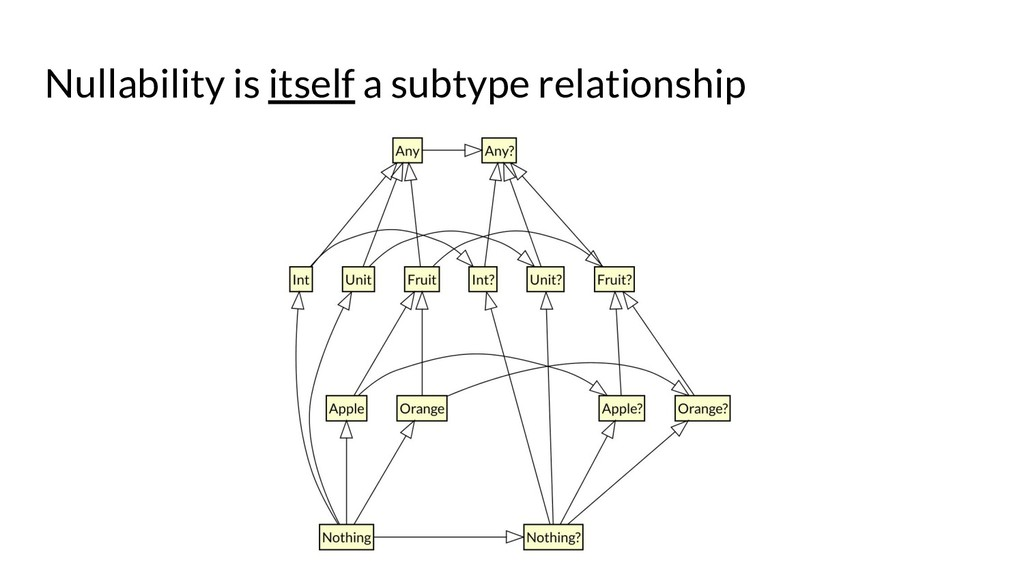 Nullability is itself a subtype relationship