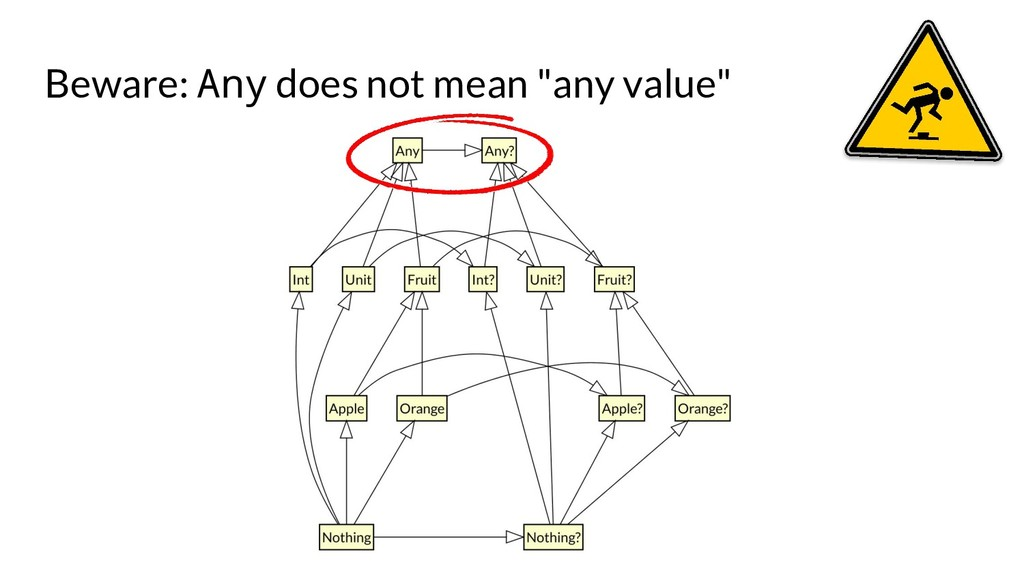 "Beware: Any does not mean ""any value"""