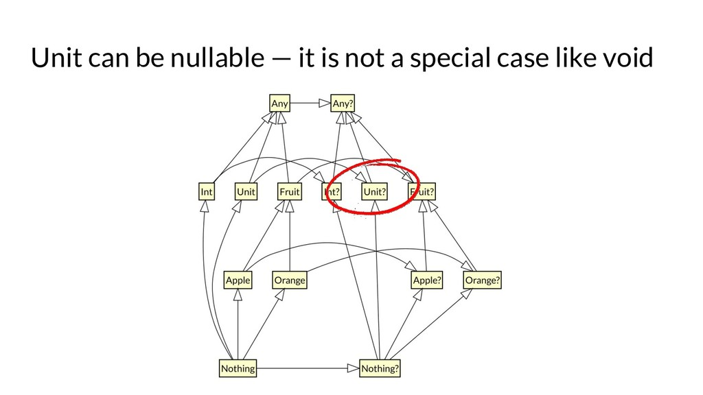 Unit can be nullable — it is not a special case...