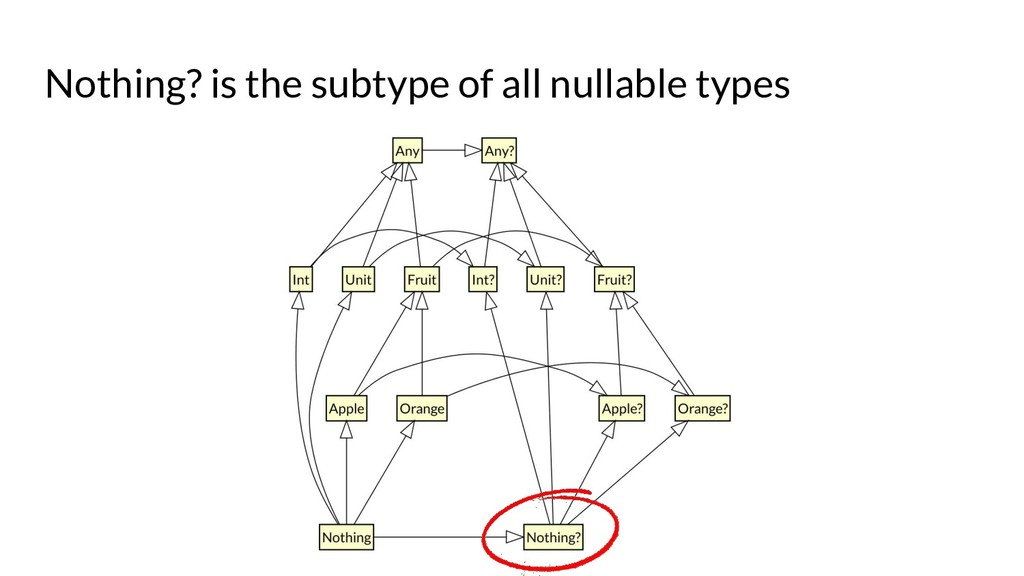 Nothing? is the subtype of all nullable types