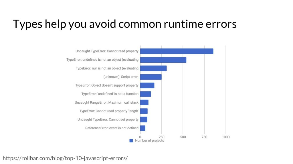 Types help you avoid common runtime errors http...
