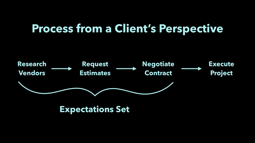 Process from a Client's Perspective Research Ve...
