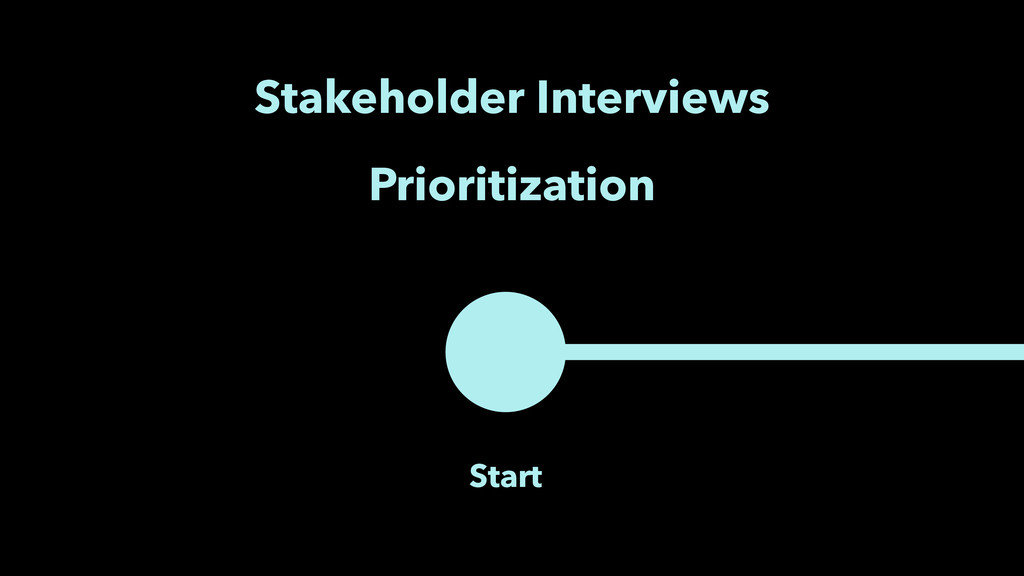 Start Stakeholder Interviews Prioritization