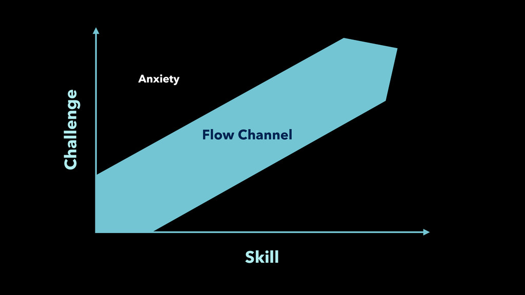 Skill Challenge Flow Channel Anxiety