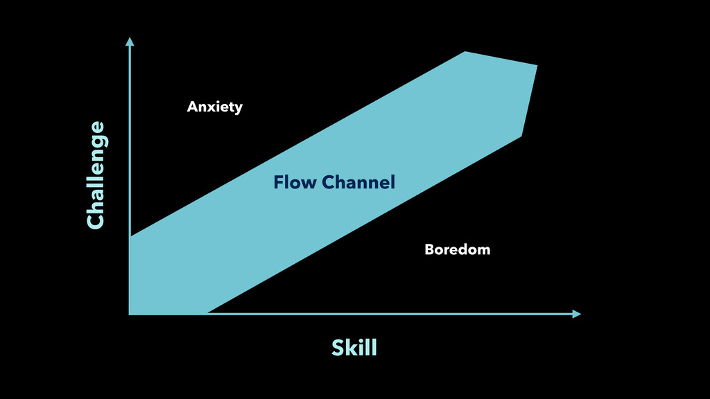 Skill Challenge Flow Channel Anxiety Boredom