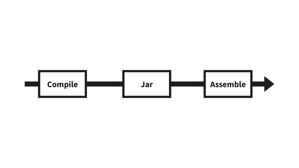 Compile Jar Assemble