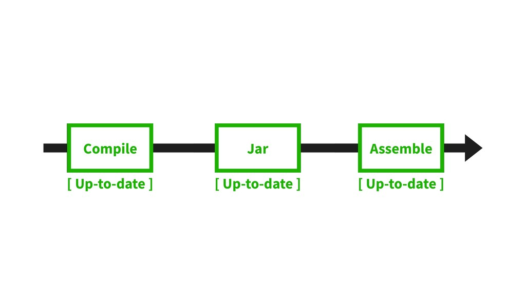 Compile Jar Assemble Compile [ Up-to-date ] [ U...