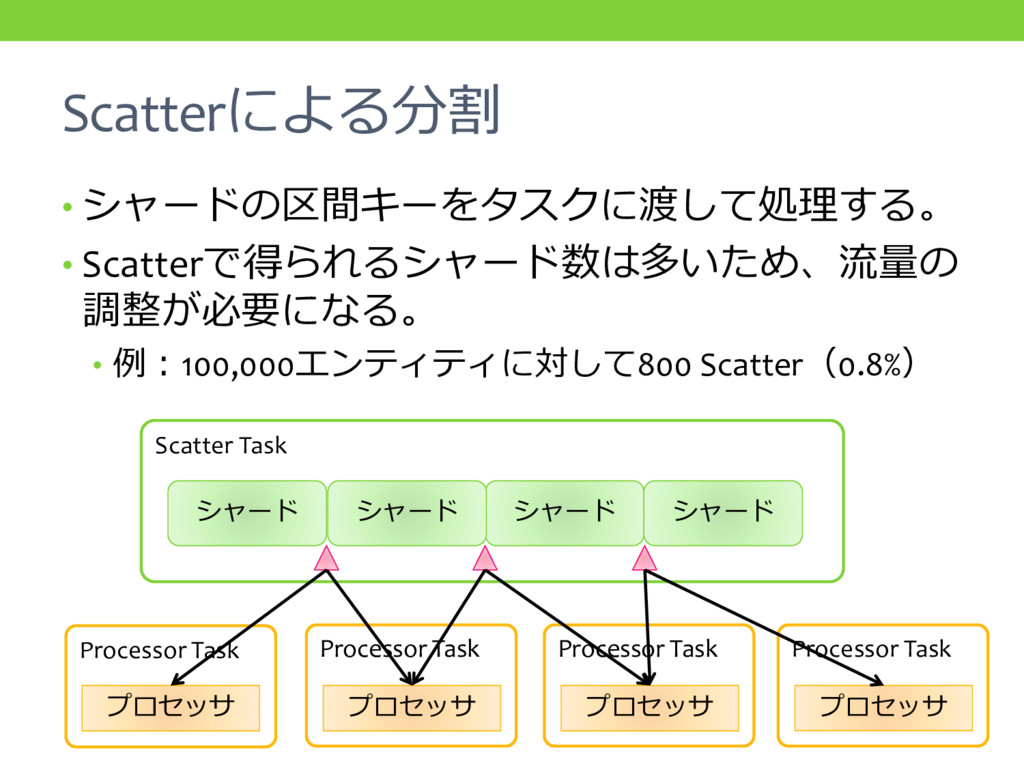 Scatterによる分割 • シャードの区間キーをタスクに渡して処理する。 • Scatter...