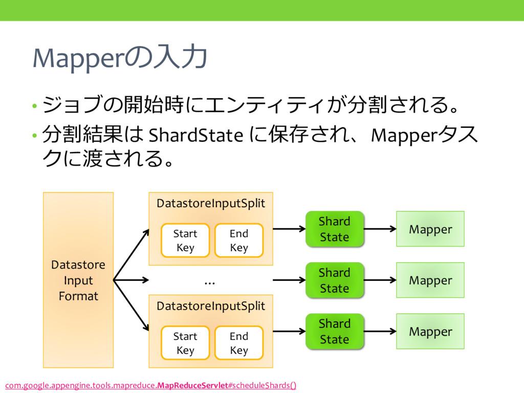 Mapperの入力 • ジョブの開始時にエンティティが分割される。 • 分割結果は Shard...