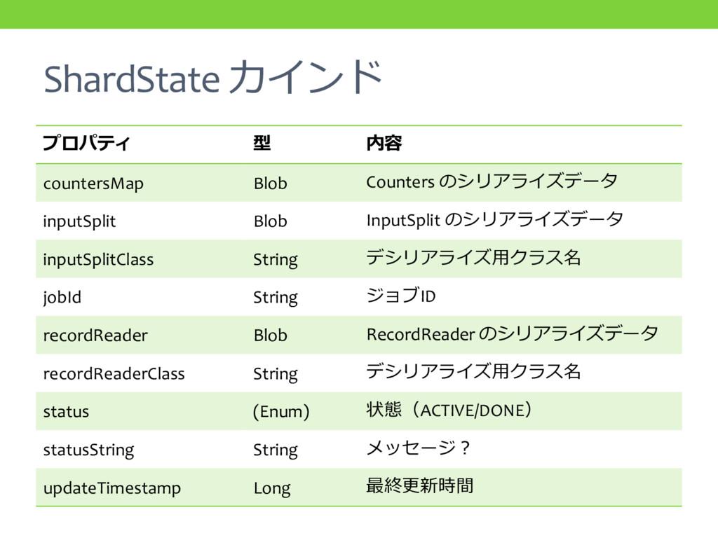 ShardState カインド プロパティ 型 内容 countersMap Blob Cou...