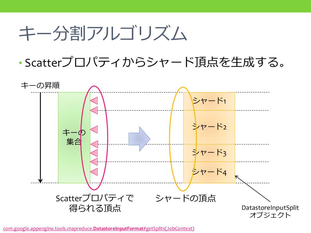 キー分割アルゴリズム • Scatterプロパティからシャード頂点を生成する。 キーの昇順 c...