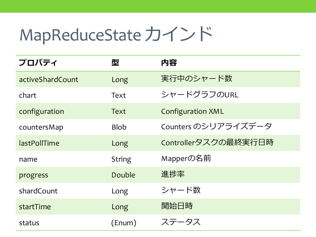 MapReduceState カインド プロパティ 型 内容 activeShardCount...