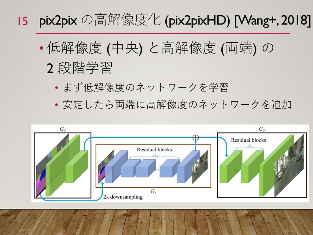 pix2pix の高解像度化 (pix2pixHD) [Wang+, 2018] • 低解像度...