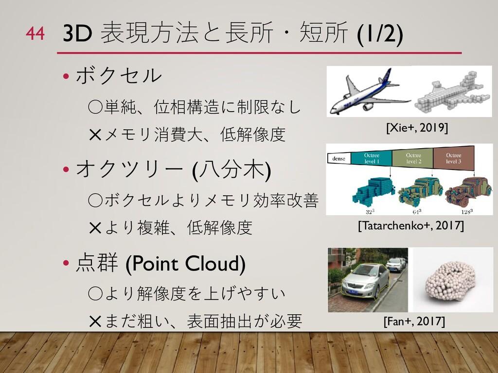 3D 表現方法と長所・短所 (1/2) • ボクセル ○単純、位相構造に制限なし ✕メモリ消費...