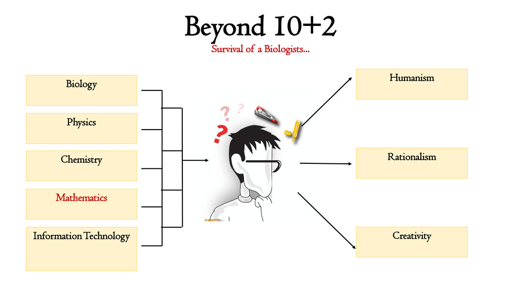Beyond 10+2 Survival of a Biologists... Biology...
