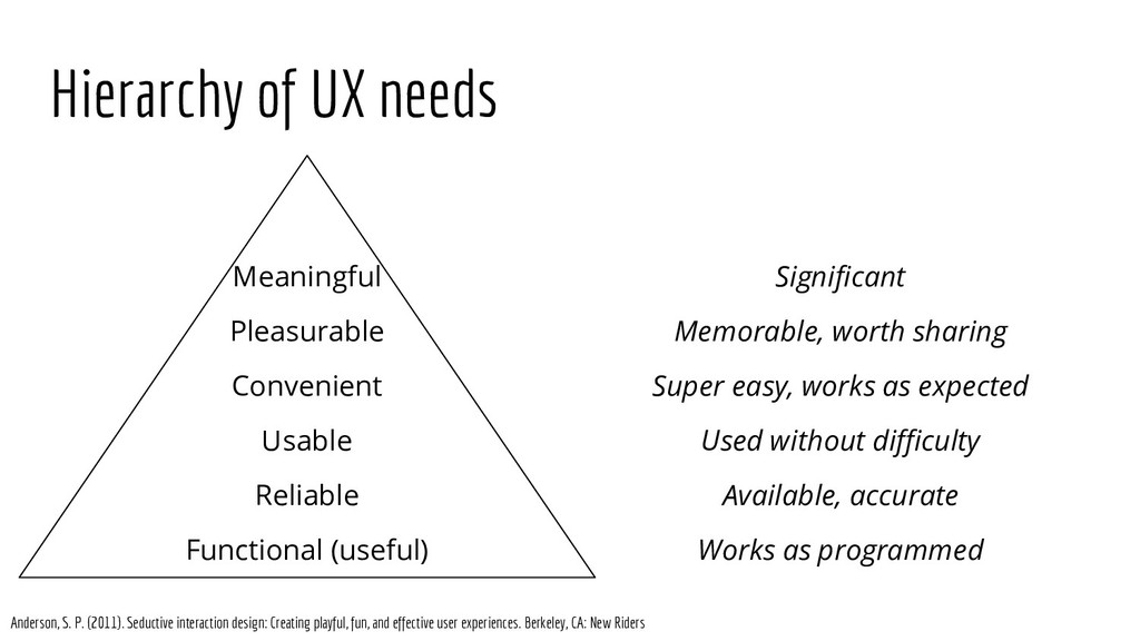 Hierarchy of UX needs Meaningful Pleasurable Co...