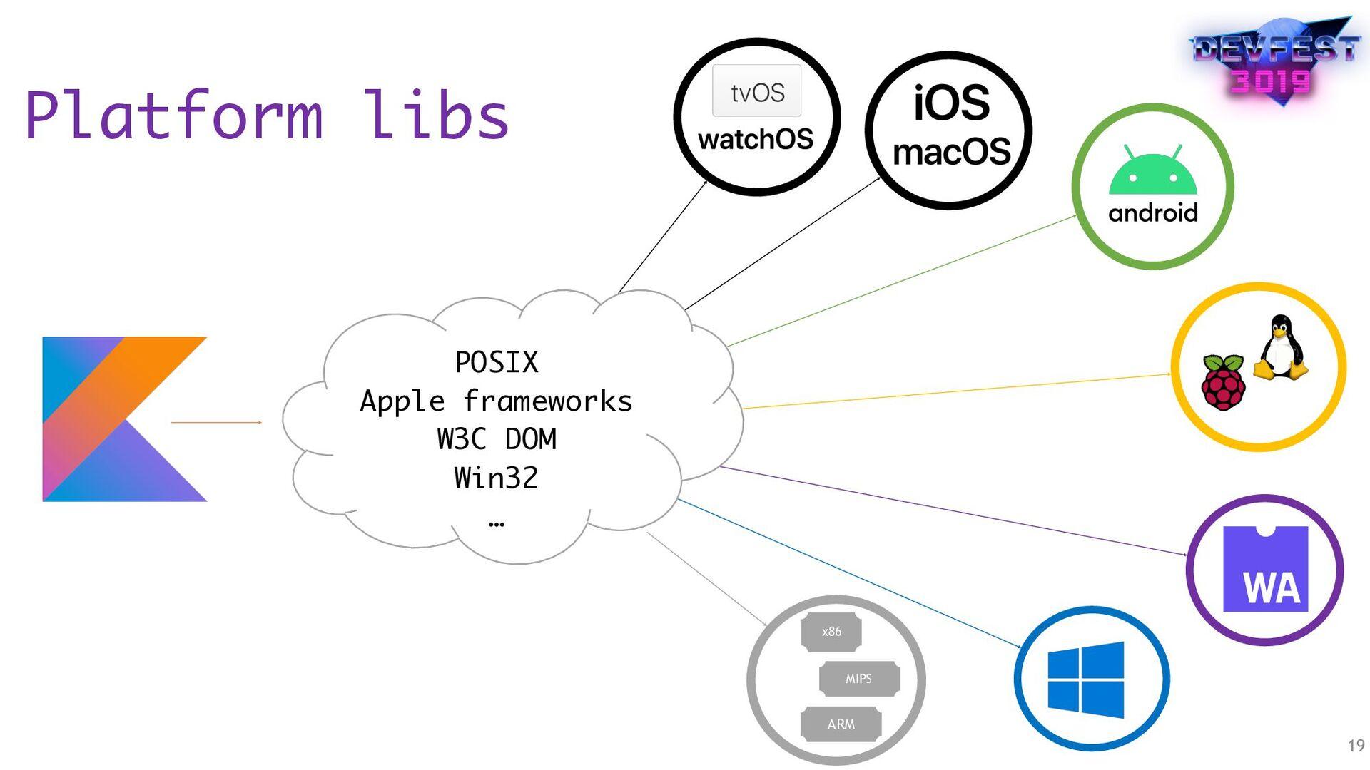 Platform libs 19  POSIX Apple frameworks W3C D...