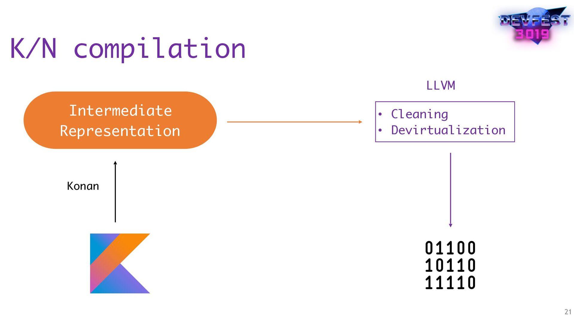 K/N compilation 21 Intermediate Representation ...