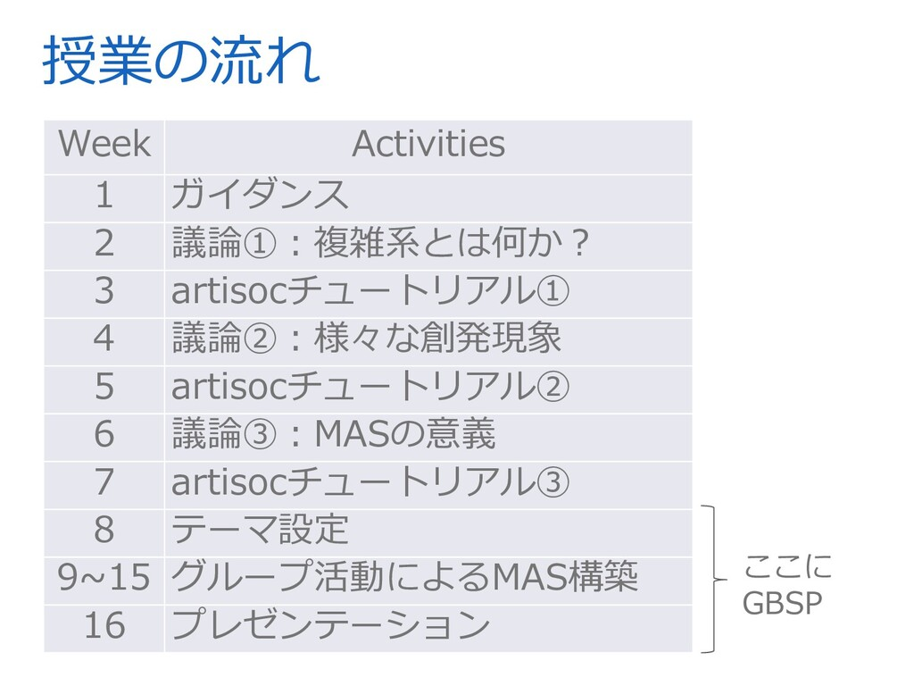 授業の流れ Week Activities 1 ガイダンス 2 議論①︓複雑系とは何か︖ 3 ...