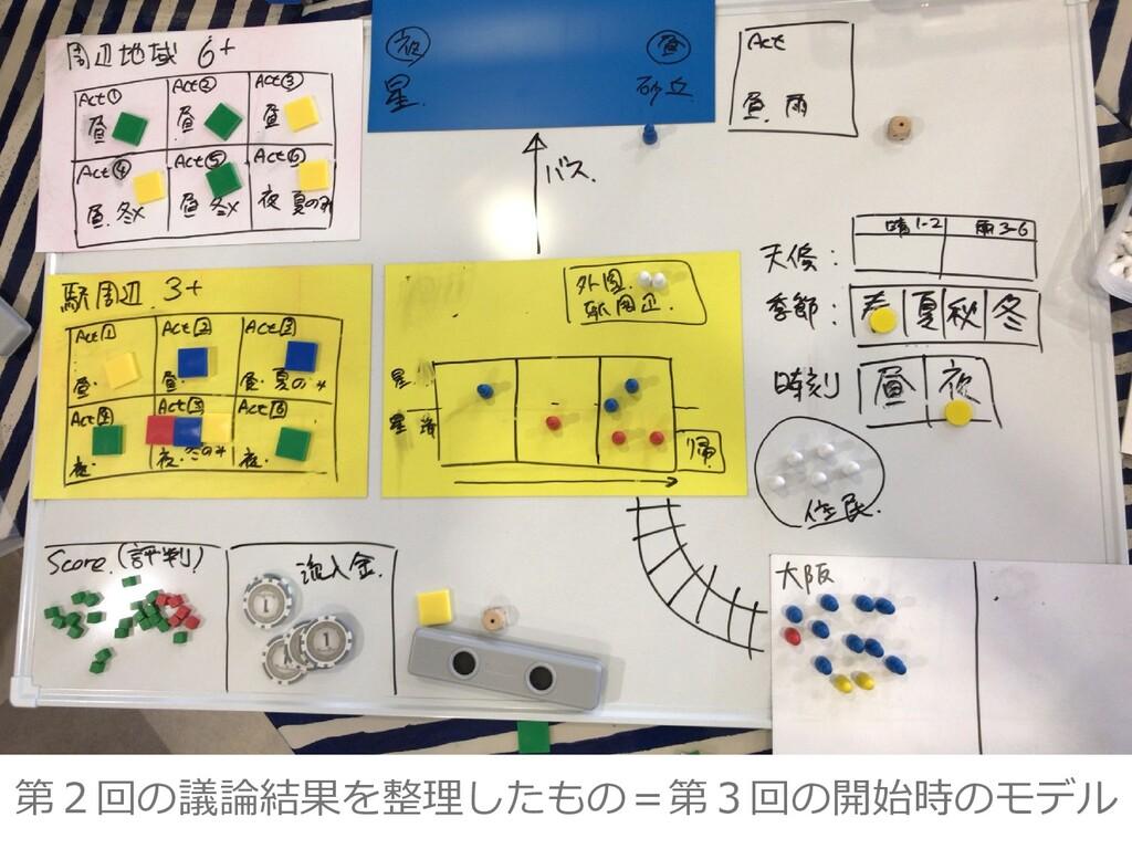第2回の議論結果を整理したもの=第3回の開始時のモデル