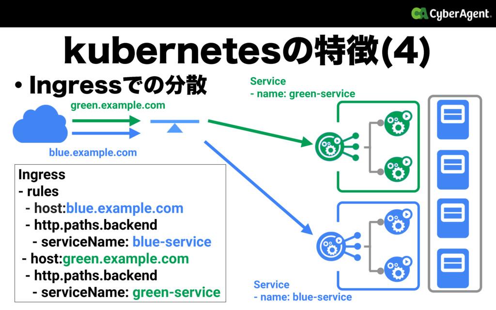 LVCFSOFUFTͷಛ   ɾ*OHSFTTͰͷ blue.example.com ...