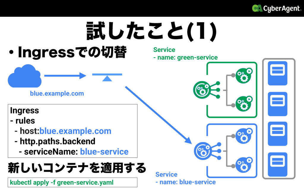 ɾ*OHSFTTͰͷସ blue.example.com Service - name: b...
