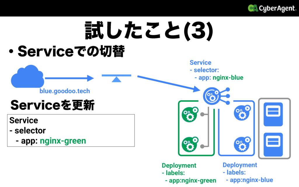 ɾ4FSWJDFͰͷସ ࢼͨ͜͠ͱ   blue.goodoo.tech Deployme...