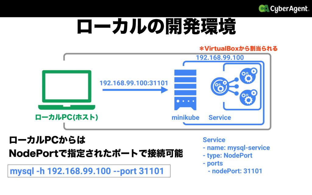 ϩʔΧϧͷ։ൃڥ minikube ϩʔΧϧ1$ ϗετ  Service Service ...