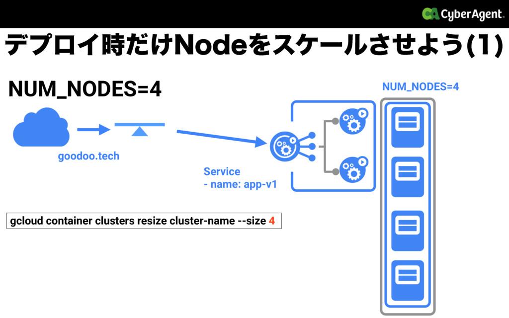σϓϩΠ͚ͩ/PEFΛεέʔϧͤ͞Α͏   NUM_NODES=4 NUM_NODES=4...