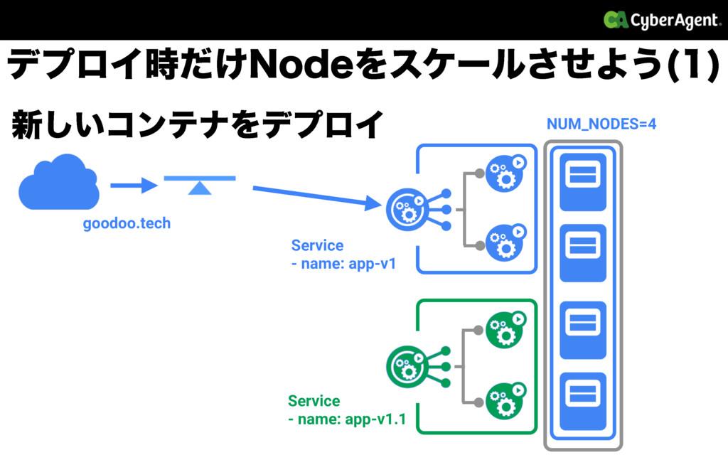 ৽͍͠ίϯςφΛσϓϩΠ NUM_NODES=4 goodoo.tech Service - ...