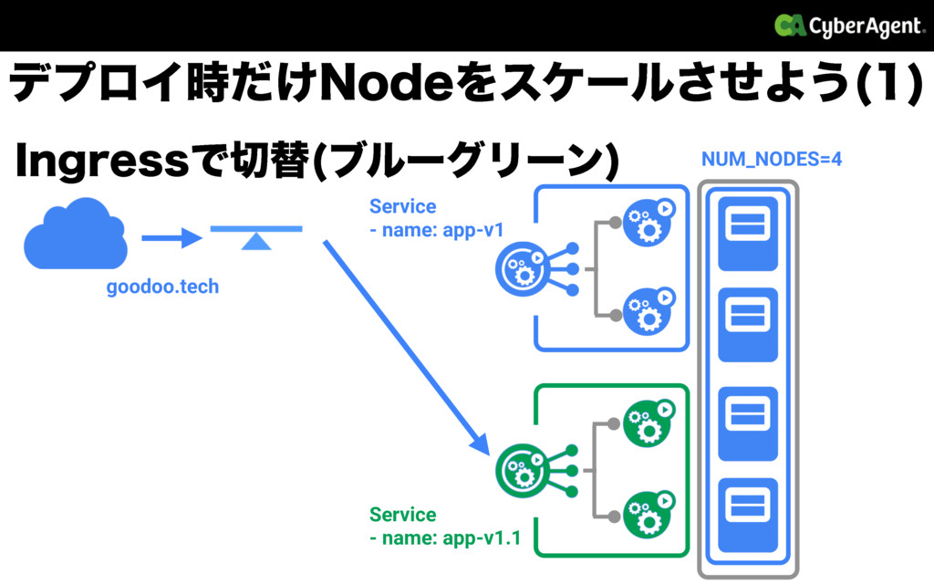 *OHSFTTͰସ ϒϧʔάϦʔϯ  NUM_NODES=4 goodoo.tech Ser...