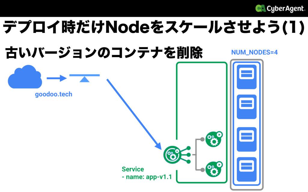 ݹ͍όʔδϣϯͷίϯςφΛআ NUM_NODES=4 goodoo.tech Service...